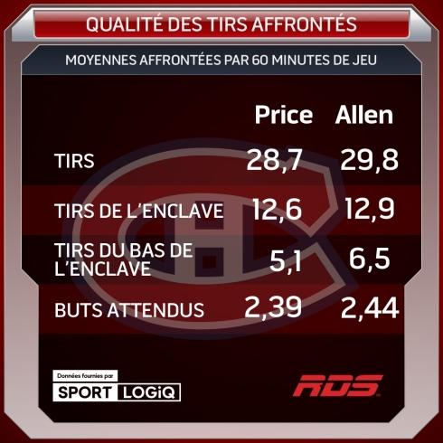Price et Allen