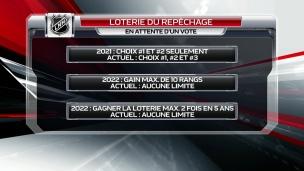 La loterie du repêchage appelée à changer?