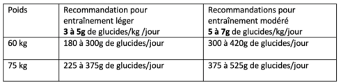 tableau glucides #1