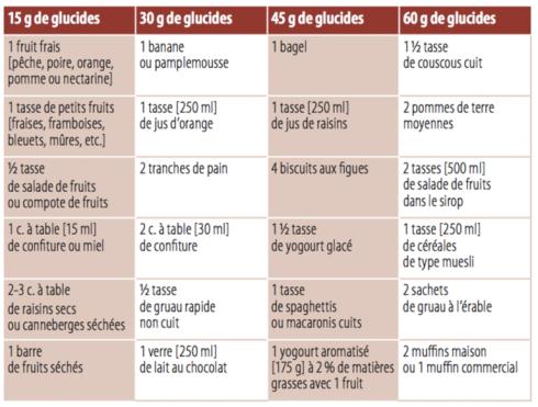 Tableau glucides 2
