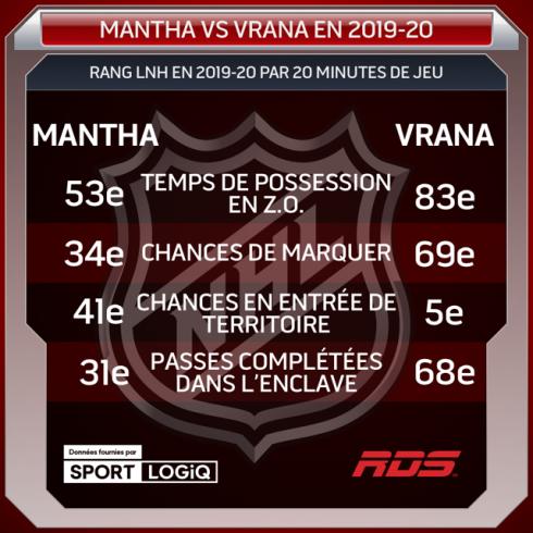 Mantha c. Vrana en 2019-2020