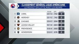 Le Rocket vise le 1er rang du classement général