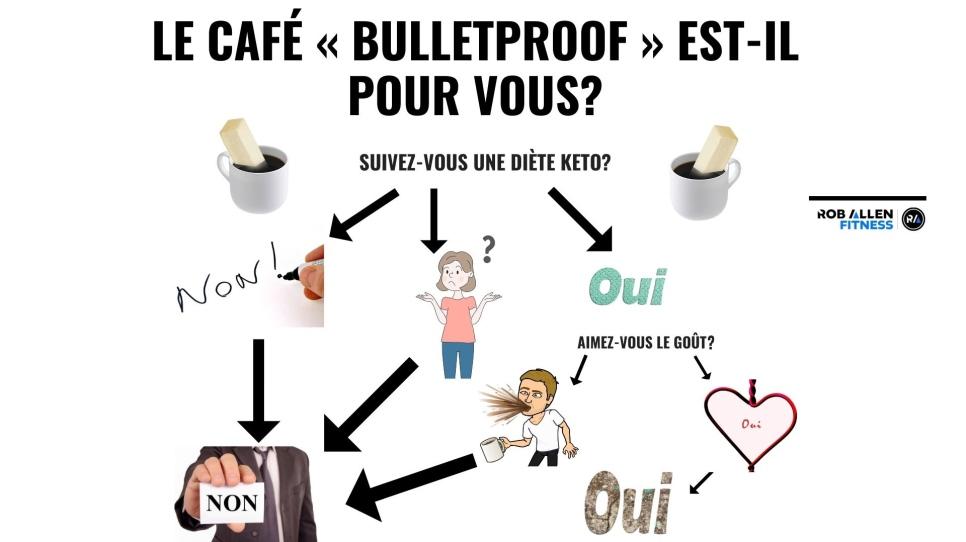 Le café au beurre : est-ce une bonne option pour vous?