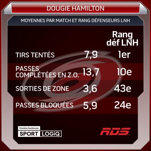 Tableau Dougie Hamilton