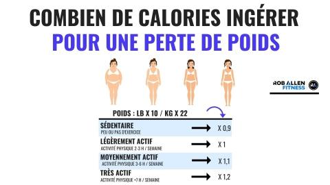 Comment calculer son besoin calorique quotidien ?