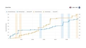 Le match #1 vu par les statistiques avancées
