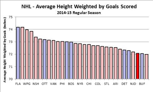 Average Height Weighted by Goals Scored