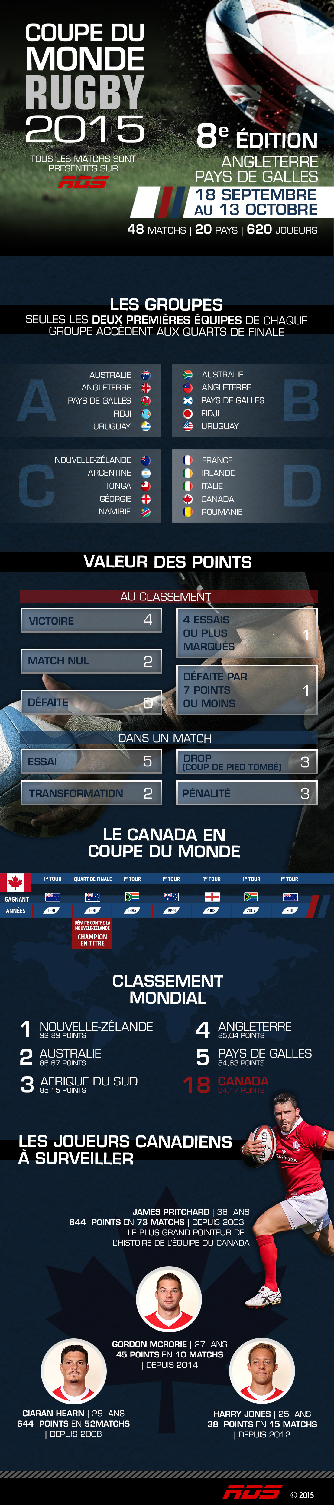 Infographie coupe du monde 2015 - Classement rugby coupe monde 2015 ...