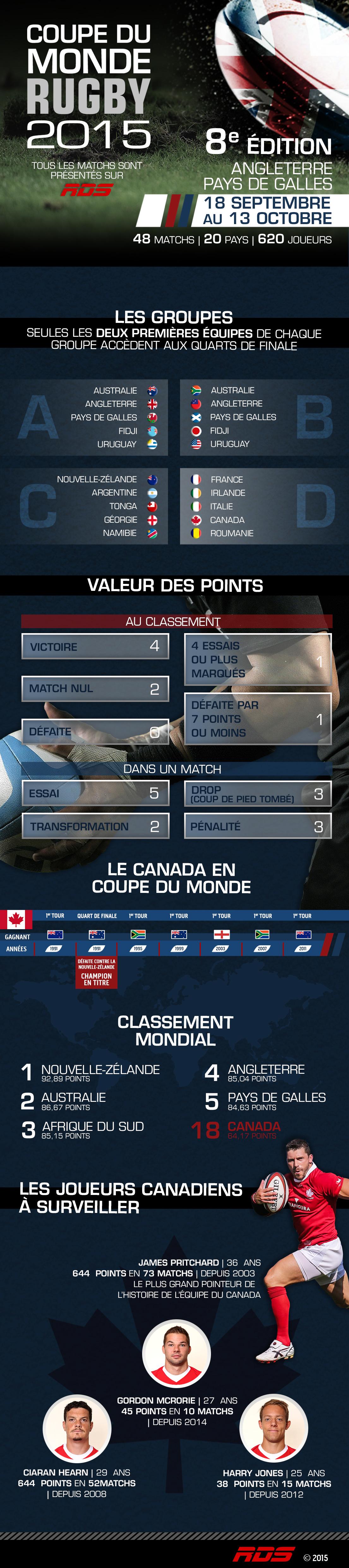 Infographie coupe du monde 2015 - Classement coupe monde rugby 2015 ...