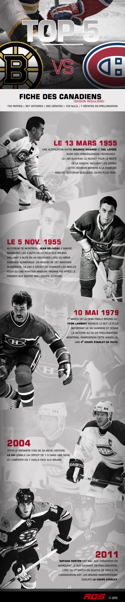 Top 5 faits marquants Bruins vs Canadiens