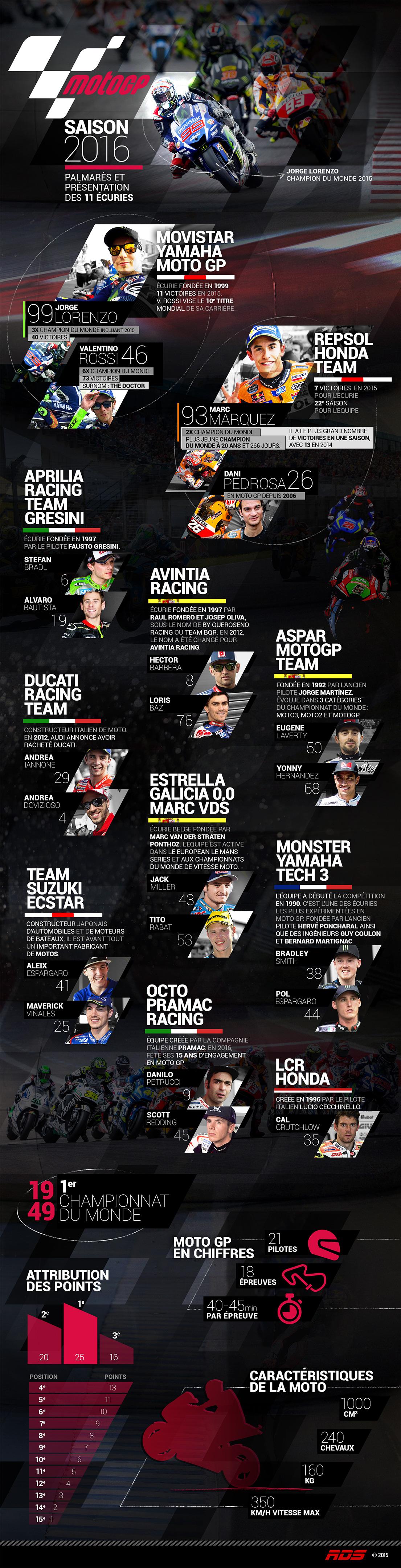 Saison 2016 Moto GP