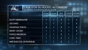 L'âge d'or du hockey au Canada?