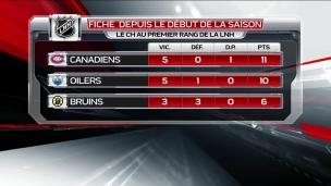 McDavid transforme complètement les Oilers