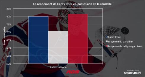 Le rendement de Carey Price en possession de la rondelle