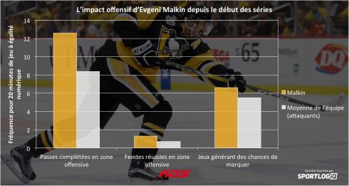 L'impact offensif d'Evegeni Malkin