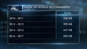 Les revenus de commandites en hausse constante