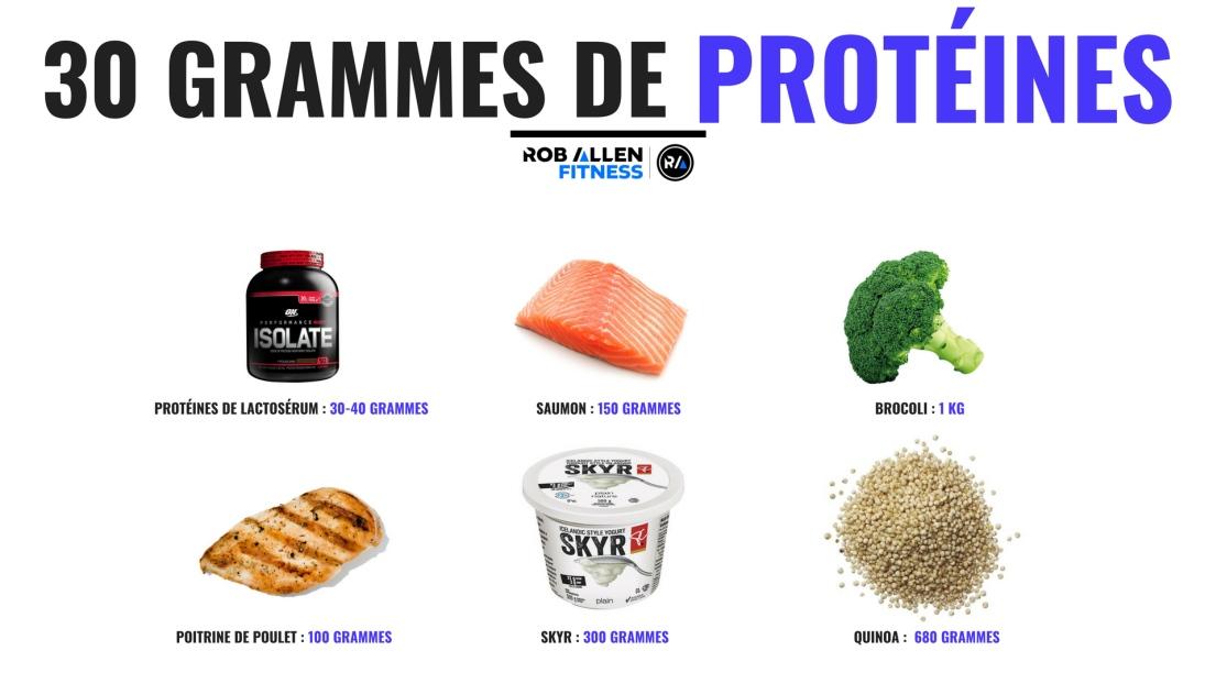 Quels sont les besoins quotidiens en protéines?