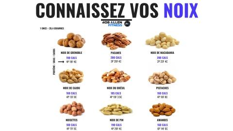 Les calories dans les noix