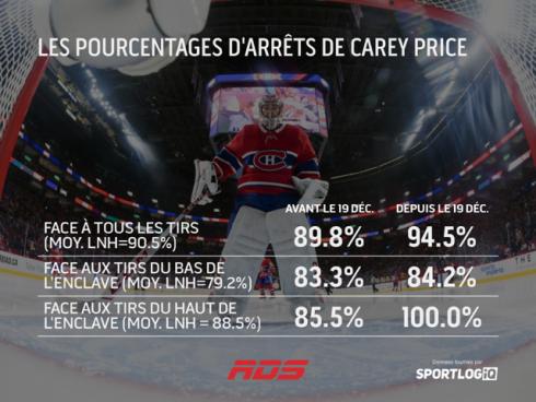 Tableau Carey Price