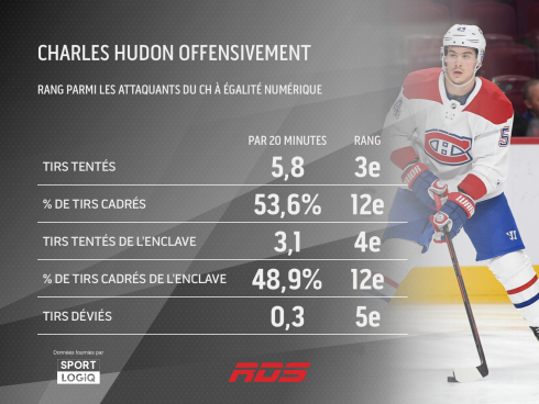 Charles Hudon offensivement
