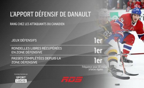 L'apport défensif de Danault