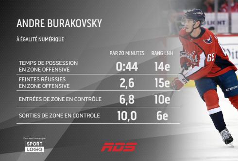 Andre Burakovsky à égalité numérique