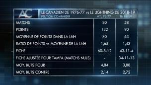 Le Lightning, un des meilleurs clubs de tous les temps?