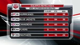 Le Canadien peut-il doubler les Blue Jackets?