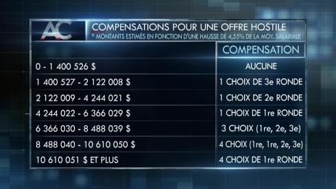 Tableau des compensations