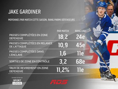 Jake Gardiner Sportlogiq
