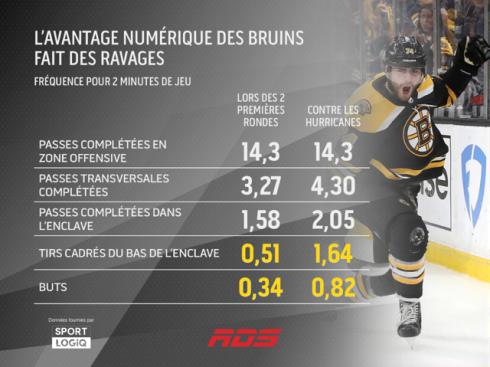 L'avantage numérique des Bruins