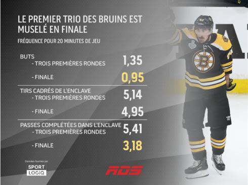 Le premier trio des Bruins muselé en finale