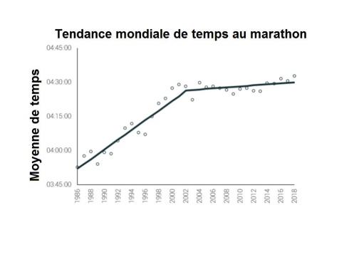 Tendance mondiale de temps au marathon