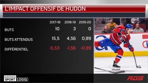 L'impact offensif de Hudon