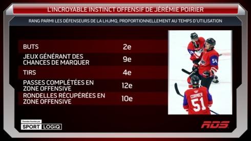 L'incroyable instinct offensif de Jérémie Poirier