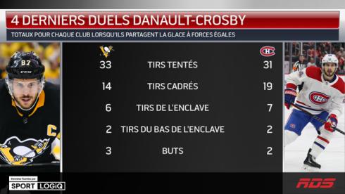 Danault-Crosby
