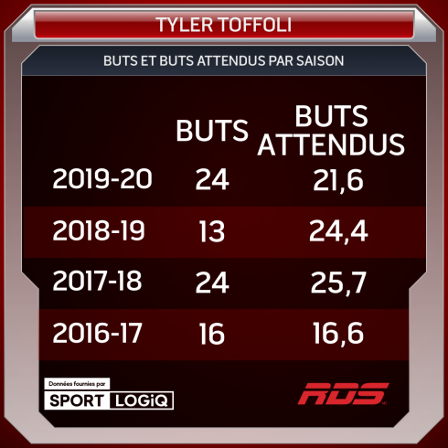 Tyler Toffoli: goals and expected goals per season